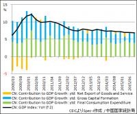中国 実質GDP成長率と寄与度