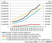インドネシア 自動車登録台数と平均賃金