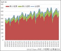 中国 電力消費量(産業別)