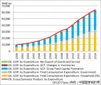 中国 GDP(支出項目別)
