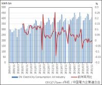 中国 電力消費量(全産業)
