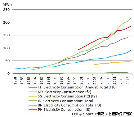ASEAN 電力消費量