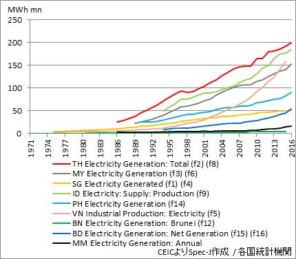 ASEAN 電力生産量