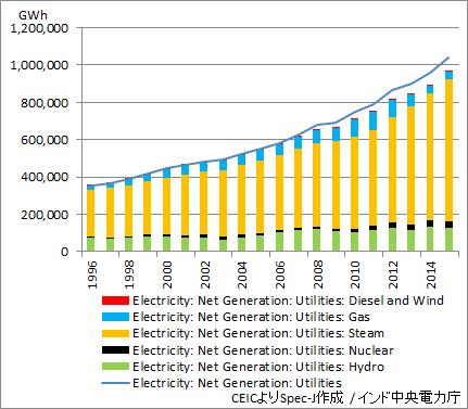 インド 電力生産量(原料別・年次)