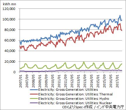 インド 電力生産量(原料別・月次)
