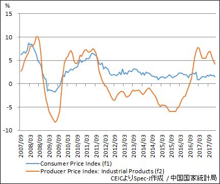 中国 消費者物価指数・生産者物価指数