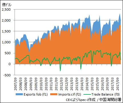 中国 貿易収支