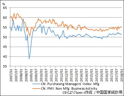 中国 購買担当者指数(製造業・非製造業)
