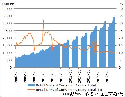 中国 小売売上高(金額・前年同月比)